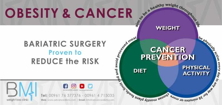 Obesity and cancer Bariatric Surgery Proven to Reduce the Risk