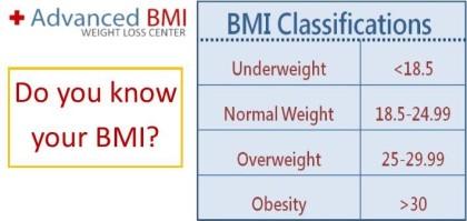 Do you know your BMI