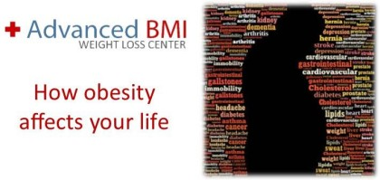How obesity affects your life