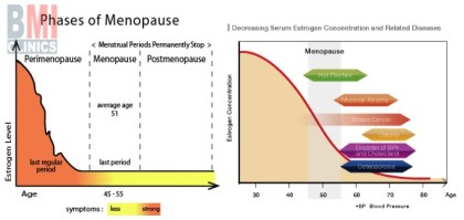 Changes women go through in menopause and Signs of menopause - Advanced BMI Lebanon