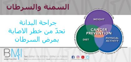 السمنة والسرطان - عيادة الدكتور ناجي جان صفا في لبنان